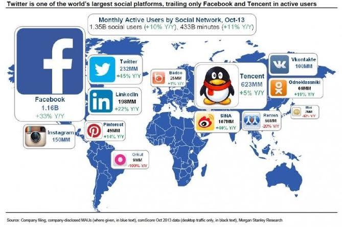 Puissance comparée des réseaux sociaux dans le monde