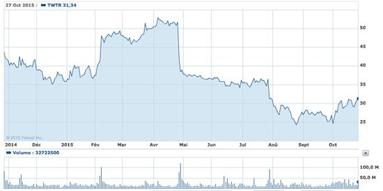 twitter-stock-2015