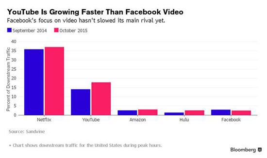 Vidéo : Facebook VS Youtube, un éclairage différent