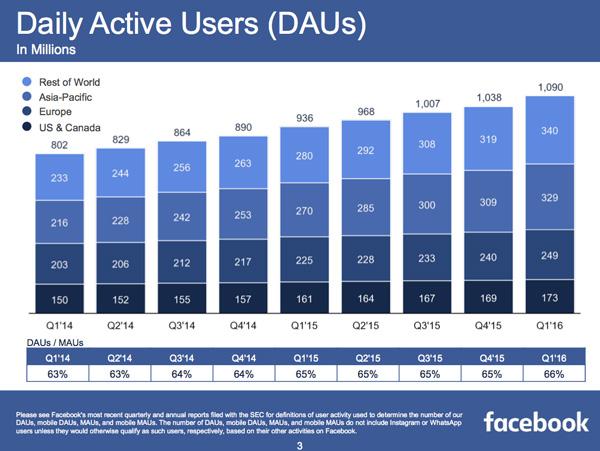 facebook-q1-2016-dau