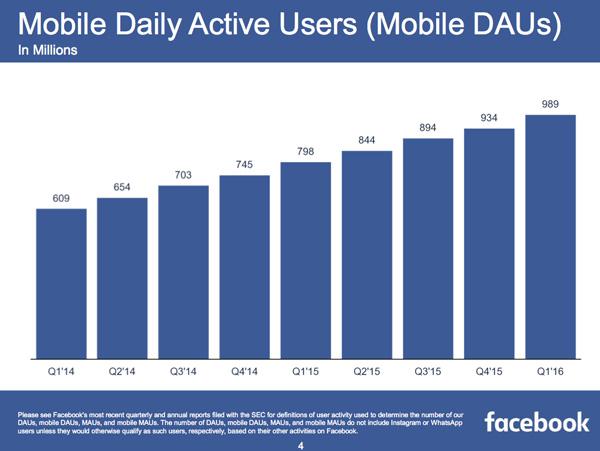 facebook-q1-2016-mobile-dau