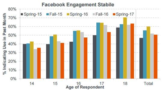 chiffres-reseaux-sociaux-2017-04