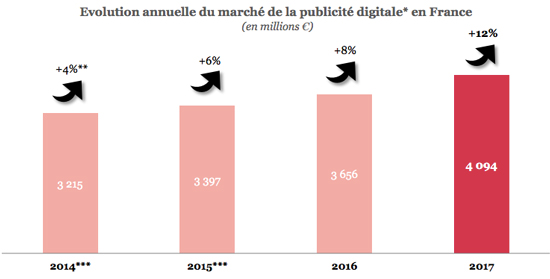pub-digital-2017-marche